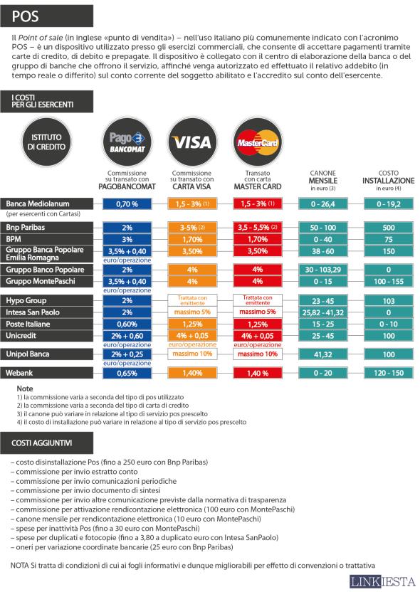 Infografica Costi Bancomat e Carta di Credito
